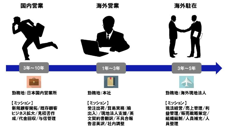 海外駐在員への道【海外に駐在して出世を狙おう】 会社員戦略