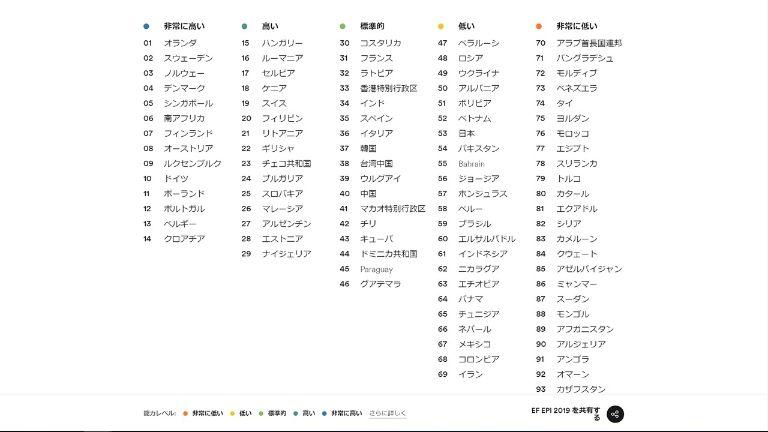 Ranking_english_1